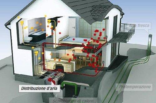 Risparmio energetico casa passiva con il bollino phi - Ventilazione forzata casa ...