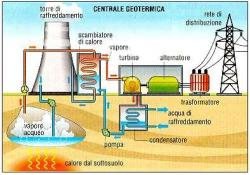 centrale geotermica